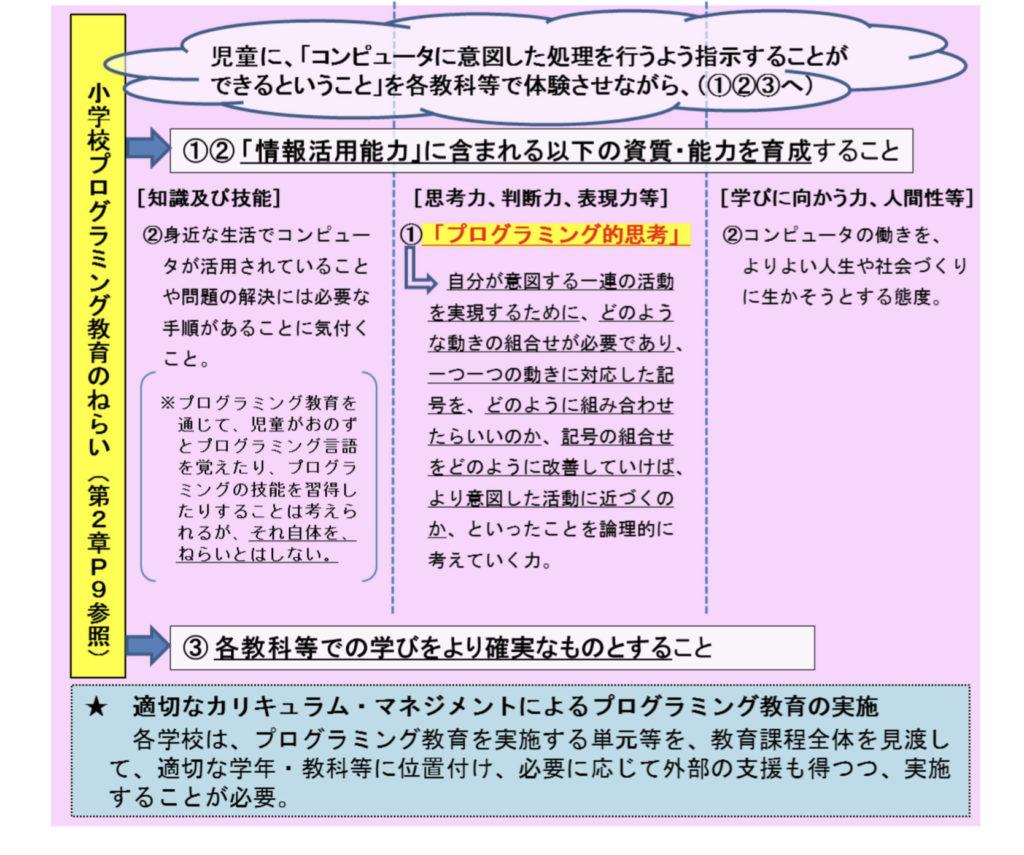 文部科学省の「プログラミング教育の手引き」